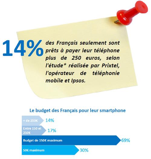 14% des Français sont prêts à payer leur téléphone plus de 250 euros