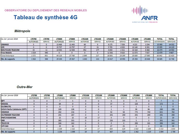 14379 sites 4G ont été mis en service en France en 2017