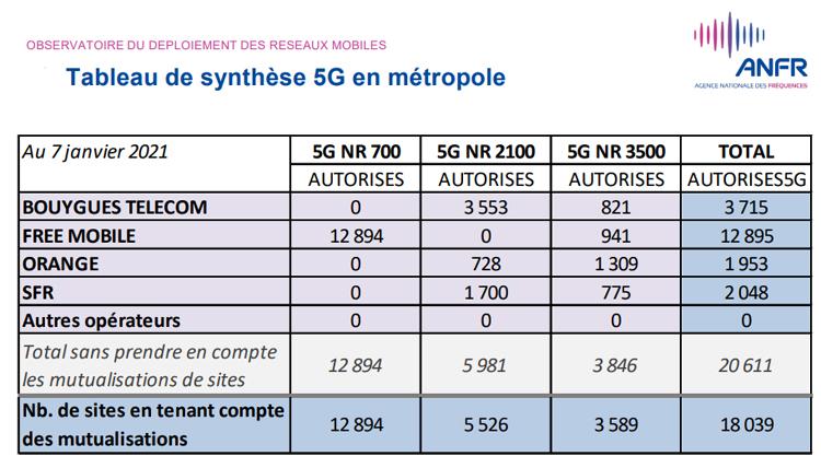 18 039 sites 5G ont été autorisés par l'ANFR