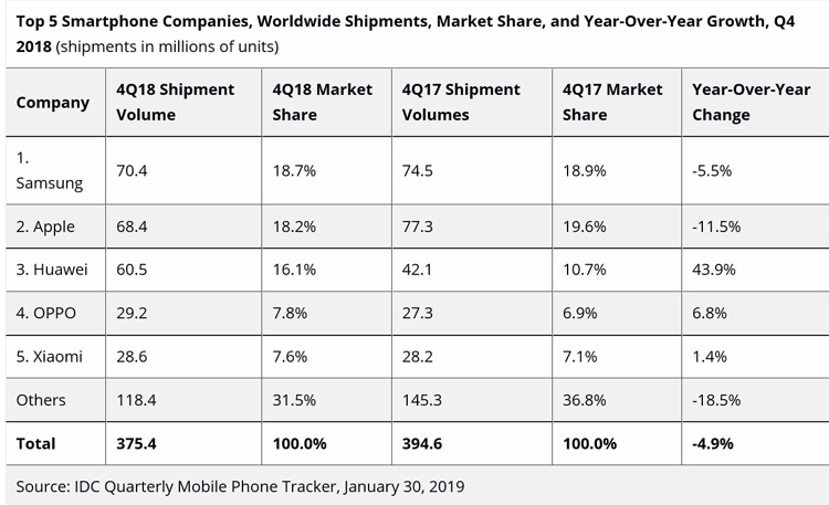 2018 a été une année noire pour les ventes de smartphones