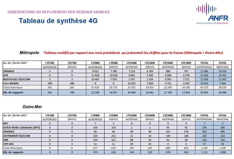 SFR dépasse Orange en nombre de sites 4G