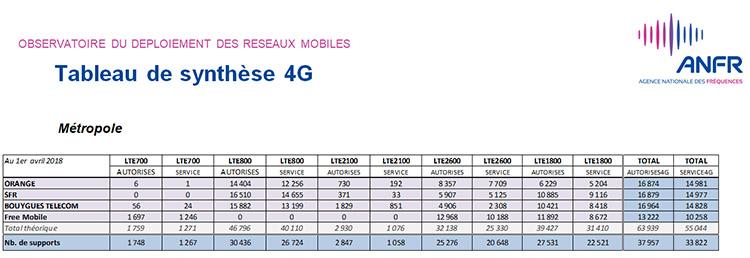 40 000 sites 4G sont autorisés par l'ANFR en France au 1er avril