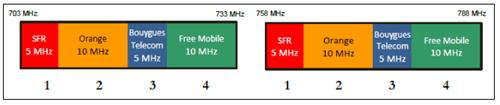 4G en 700 Mhz : l'Arcep révèle son résultat final sur la procédure d'attribution des enchères