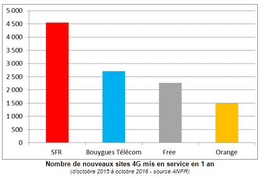 4G : SFR accélère fortement le déploiement de son réseau