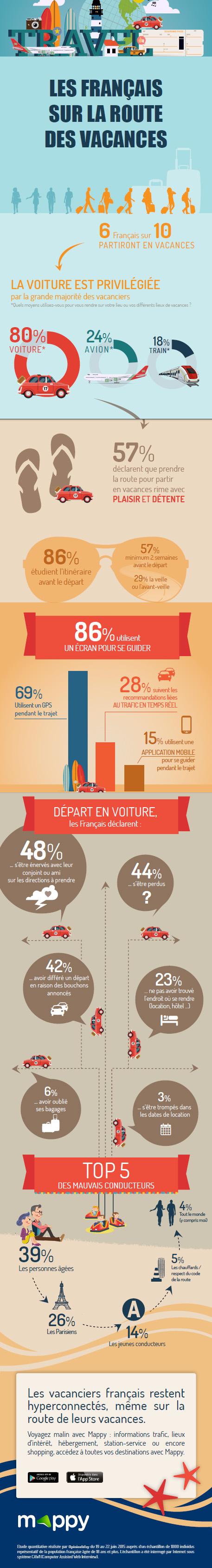 Plus de 8 Français sur 10 utilisent un écran pour se guider sur la route des vacances