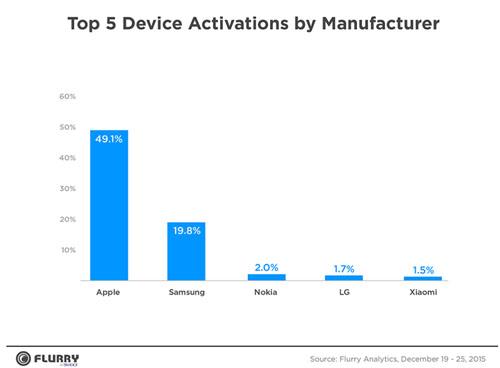 Apple gagne la bataille contre Samsung à Noël
