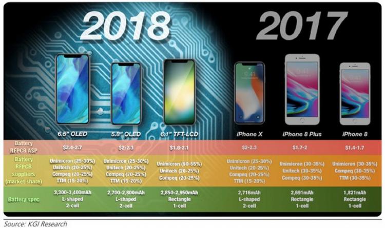 Apple prépare la commercialisation de trois iPhone X en 2018