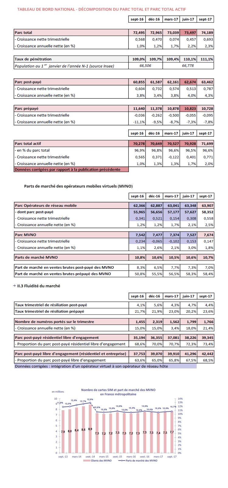 Arcep : le marché des services mobiles au 3ème trimestre 2017