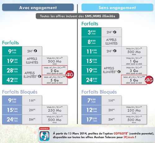 Auchan Telecom dévoile ses offres 4G