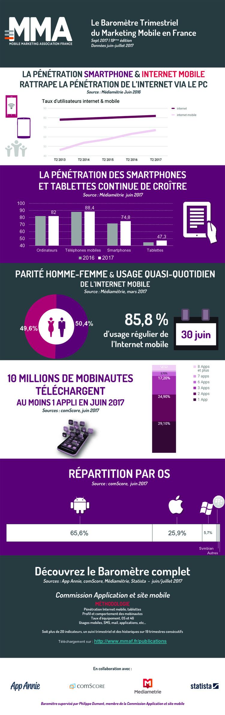 Plus de 10 millions de Français téléchargent des applications mobiles chaque mois