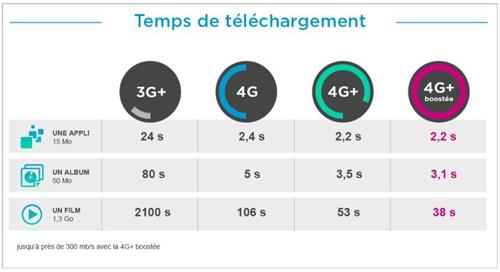 Bouygues Telecom booste son réseau 4G+