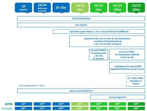 Bouygues Telecom change de  stratégie en simplifiant ses forfaits