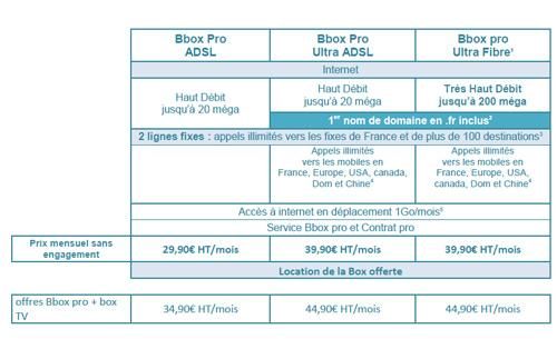 Bouygues Telecom Entreprises enrichit sa gamme d'offres Pro