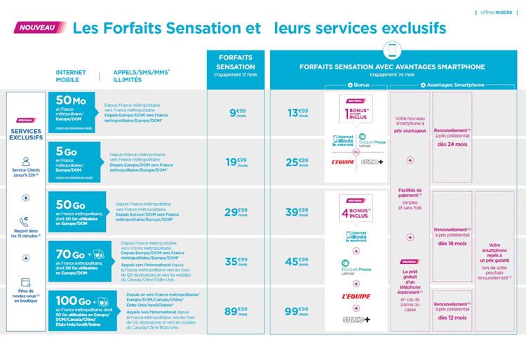Bouygues Telecom veut simplifier la vie de ses clients Sensation avec de nouveaux services