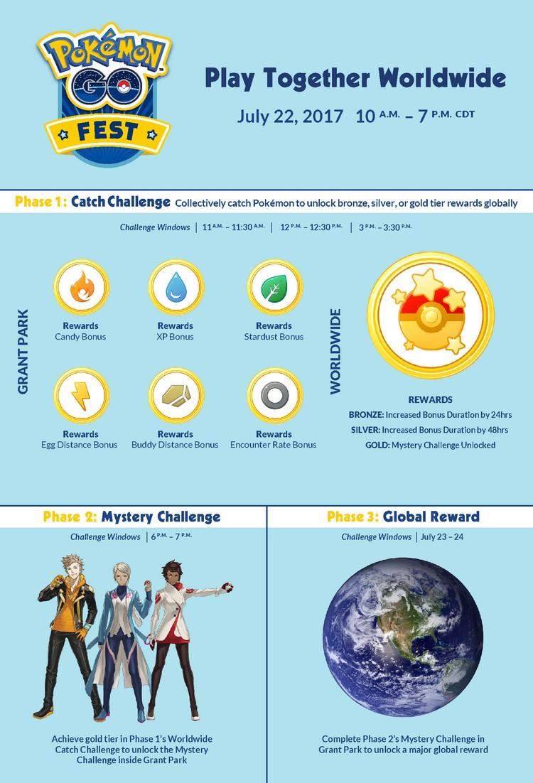 Pokémon GO : des évènements liés entre Chicago et le reste du monde pour le Chicago Fest