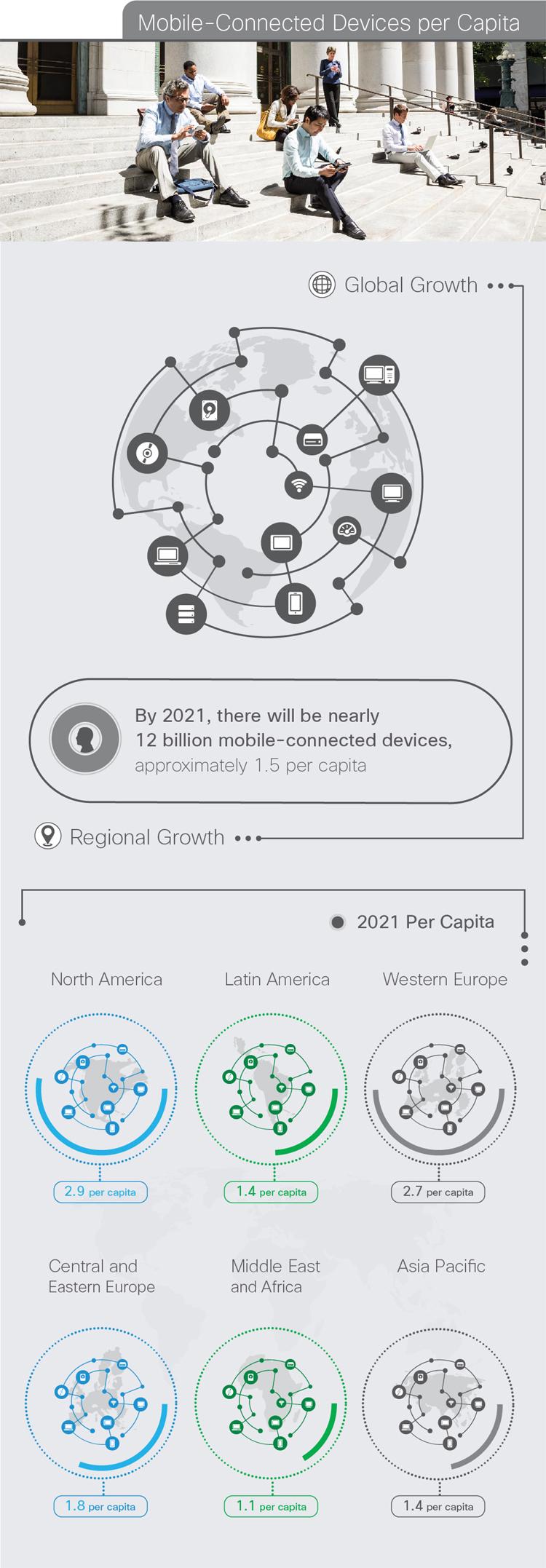 Le trafic des données mobiles sera multiplié par 7 d'ici 2021