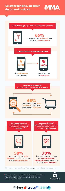 Comment le mobile impacte-t-il les achats des Français en point de vente ?