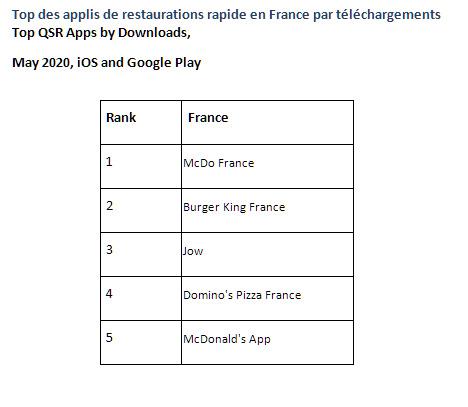 Covid-19 : l'utilisation des applications de restauration rapide augmente en France