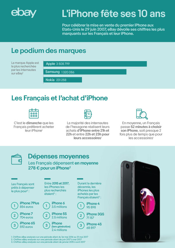 eBay dévoile une étude sur la relation qu'entretiennent les Français avec leur smartphone