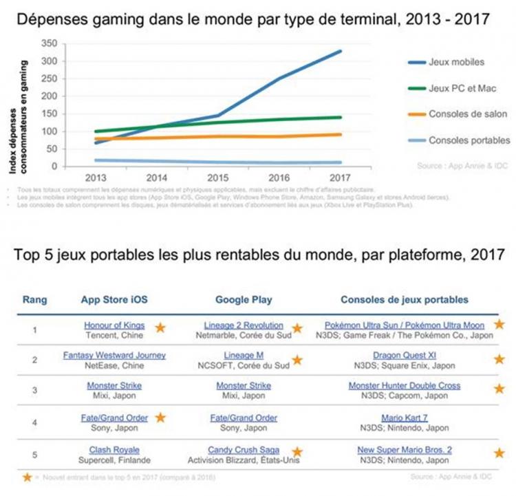 En 2017, les jeux mobiles ont représenté 80% des dépenses consommateurs sur l'App Store et le Google Play