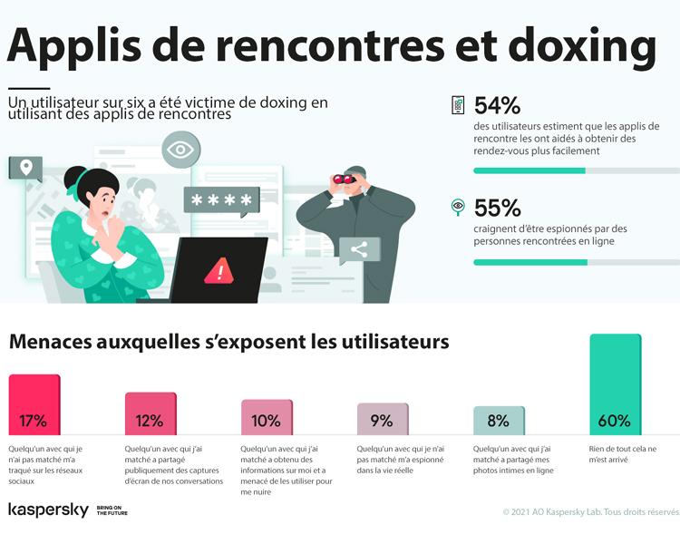 En France, 10 % des utilisateurs d'applications de rencontre ont été victimes de doxing