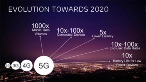Ericsson conserve la tête du développement de la 5G