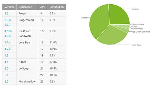 Android Marshmallow est adopté par 0,3% des utilisateurs d'Android