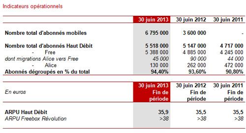 Free Mobile a recruté moins d'abonnés au 2ème trimestre 2013