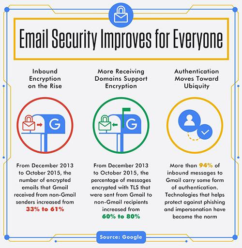Gmail : une alerte contre les e-mails non-chiffrés