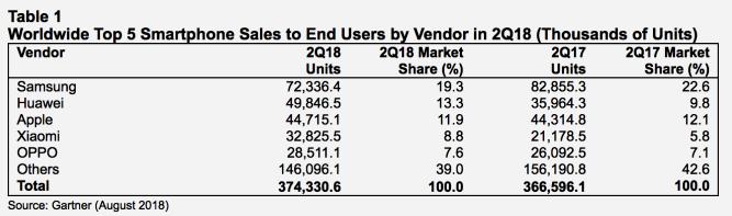 Huawei dépasse Apple dans le classement mondial des ventes de smartphones