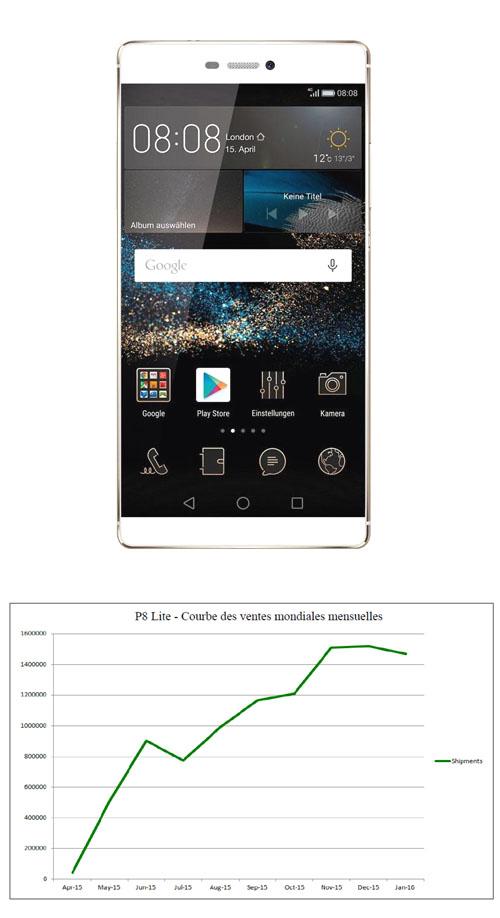 Plus de 10 millions de smartphones Huawei P8 Lite vendus
