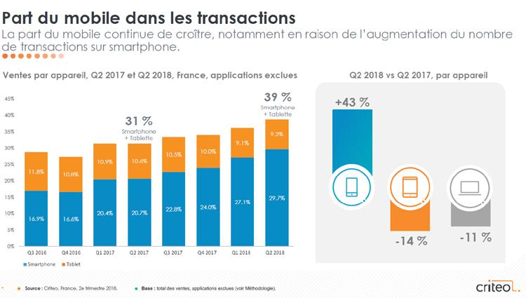 La croissance mondiale des transactions sur les applications mobiles augmentent au 2ème trimestre 2018