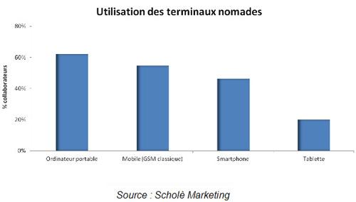 La majorité des collaborateurs utilisent des terminaux nomades