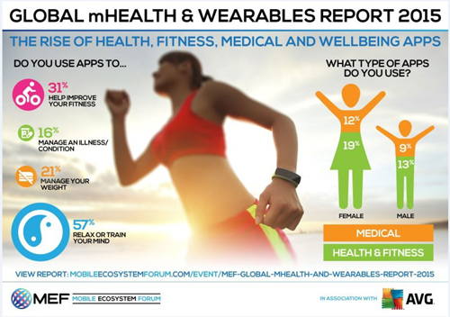 La médecine mobile est moins développée en France