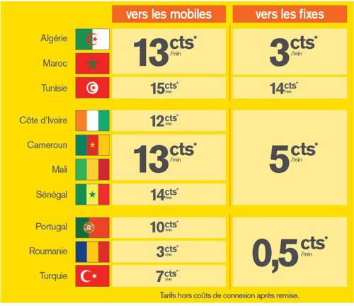 La Poste Mobile lance une nouvelle offre pour appeler vers l'étranger