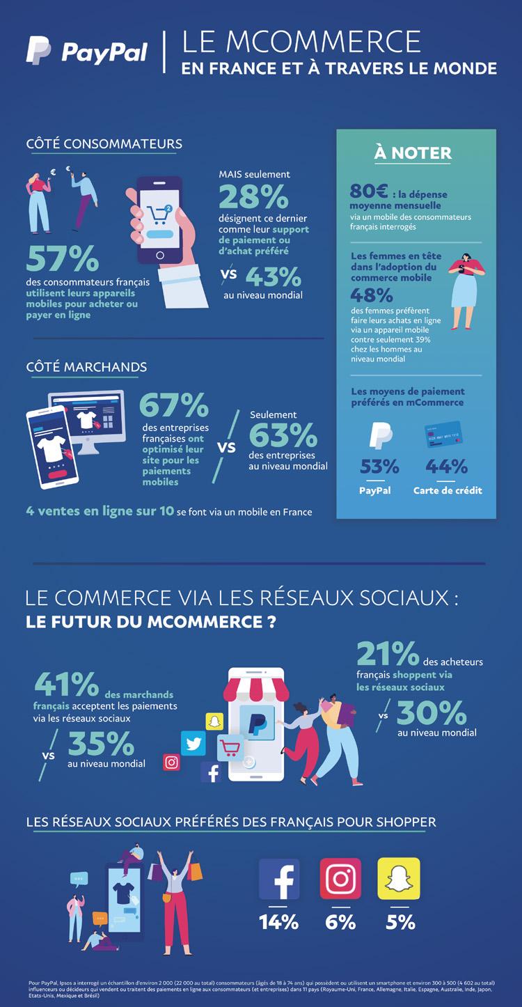Le commerce mobile  doit encore faire ses preuves auprès des consommateurs Français