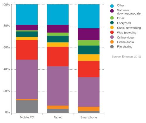 Le nombre total d'abonnements mobiles devrait atteindre 6,6 milliards à fin 2012 et 9,3 milliards en 2018
