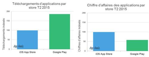 Google Play conforte son avance avec 85% des téléchargements sur iOS