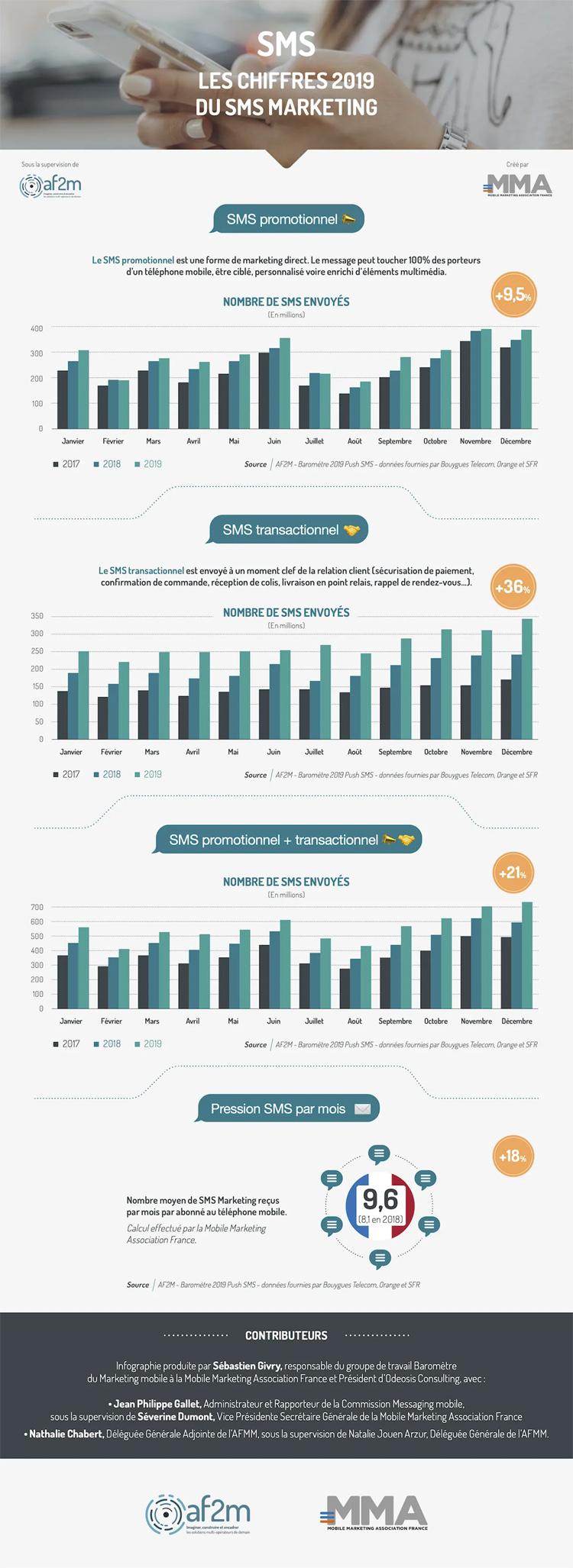 Le SMS Marketing est en hausse de 21% en 2019