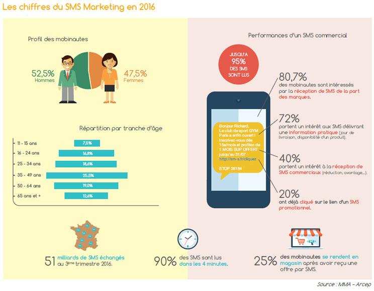 Les SMS marketing envahissent nos smartphones