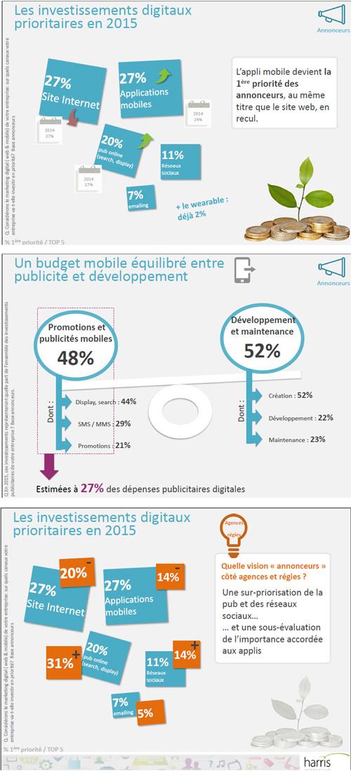 Les enjeux du marketing mobile pour les entreprises françaises
