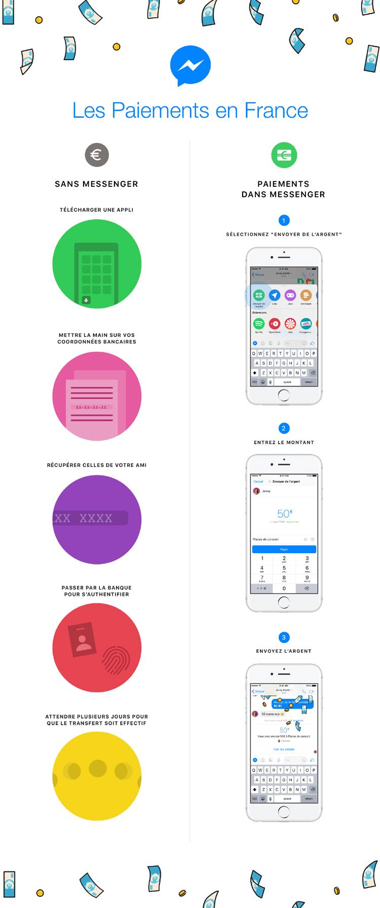 Vous pouvez enfin rembourser directement vos amis via Messenger