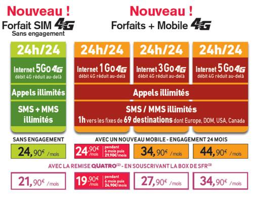 Les forfaits La Poste Mobile passent à la 4G