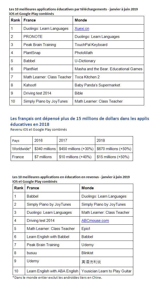 Les français ont téléchargé plus de 40 millions d'applications en 2018