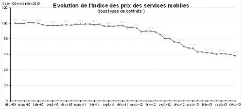 Les prix des services mobiles diminuent de 27,2 % en 2013