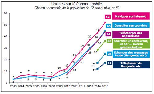 Les Français sont plus équipés en téléphone mobile qu'en fixe