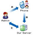 Mobil Spy : un logiciel pour les espions