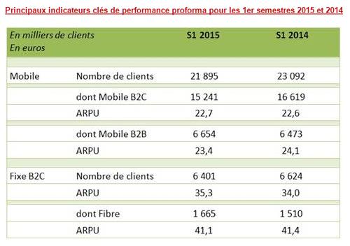 SFR : 21,9 millions de clients mobile au 30 juin 2015