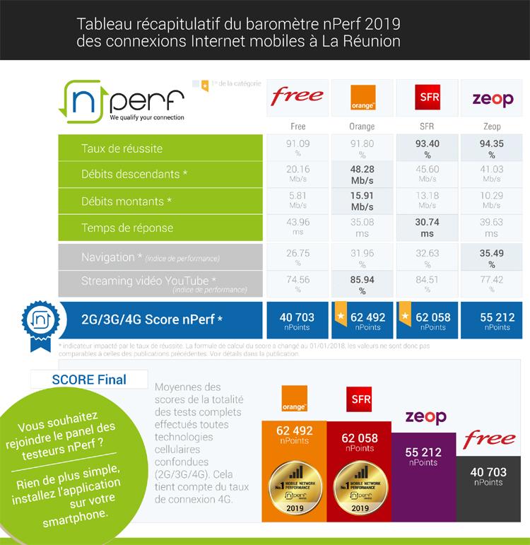 Orange et SFR occupent la première place ex-aequo sur les services Internet mobile à La Réunion en 2019
