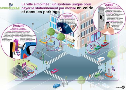 L'application Urbis Mobile transforme un téléphone NFC en pass mobilités